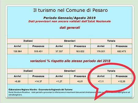 Turismo, Ricci: «Arrivi e presenze in aumento a Pesaro, domani il punto agli Stati generali»
