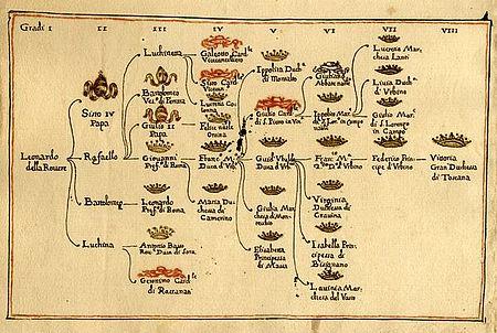 Albero genealogico dei Della Rovere