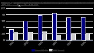 grafico elaborazione dati istat